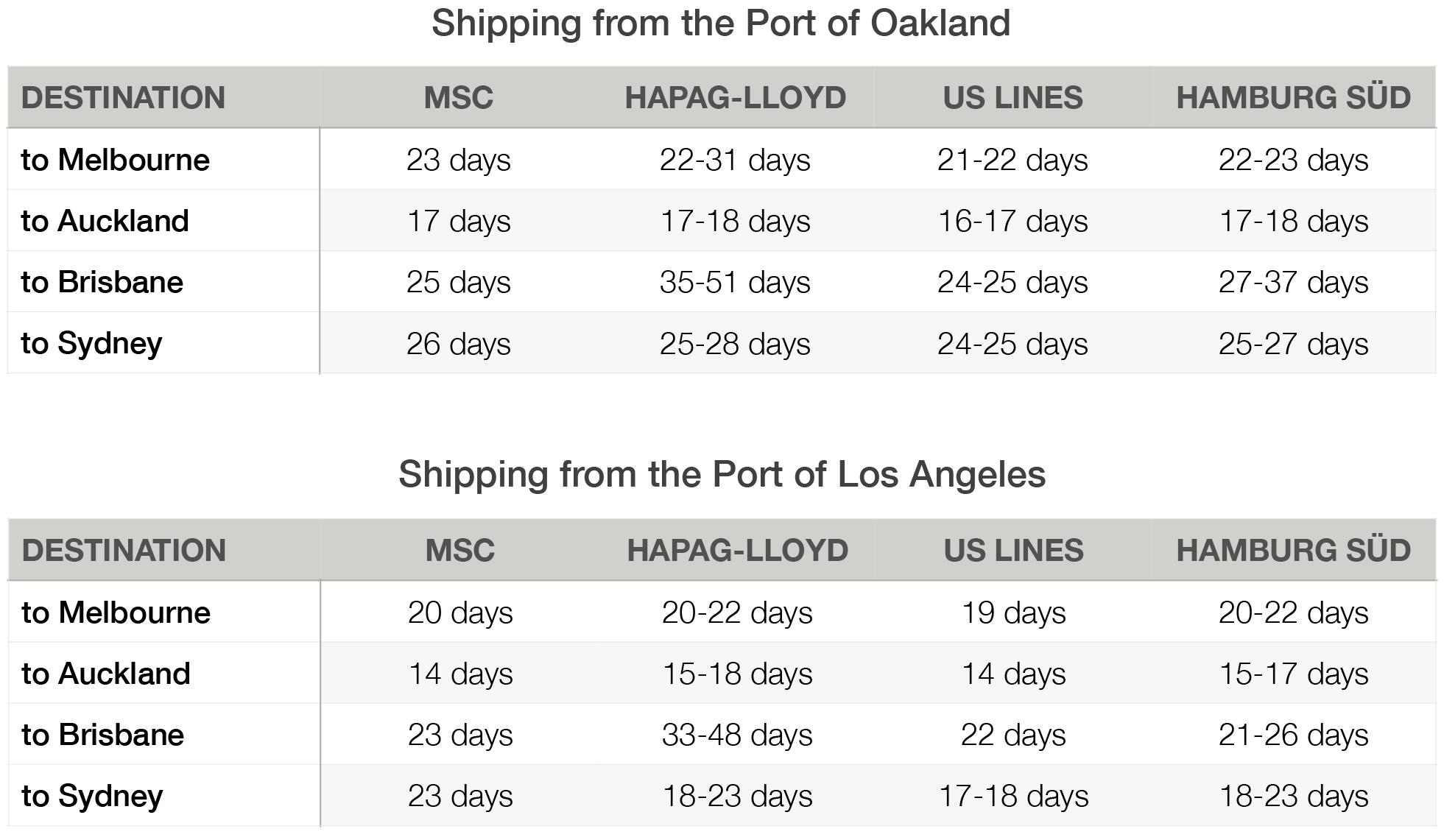 International Car Shipping Time to Australia