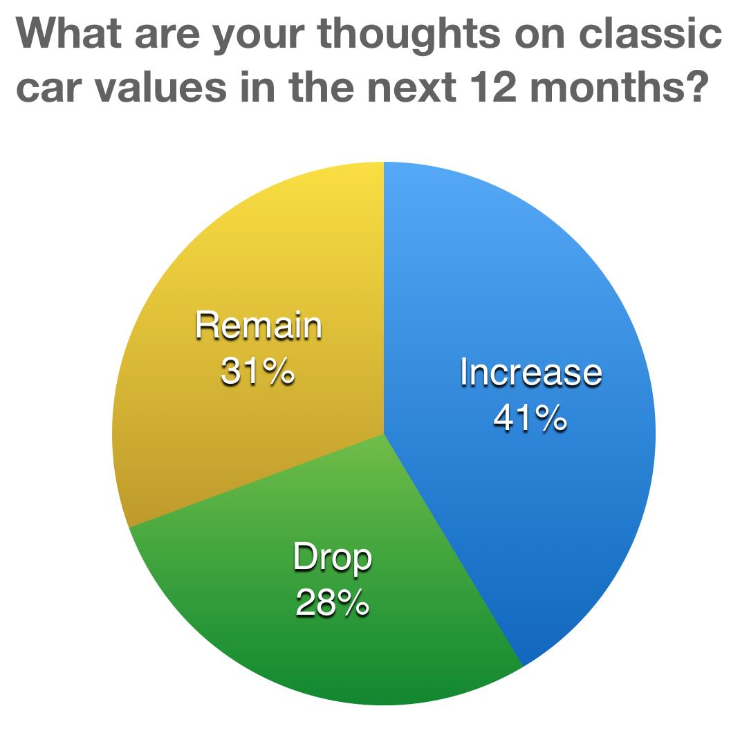 2017 classic car values