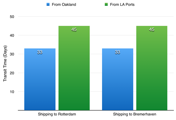 International Car Shipping from Oakland vs Los Angeles