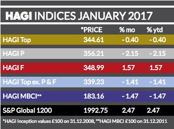 HAGI top index January 2017.png