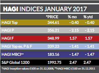 HAGI top index January 2017.png