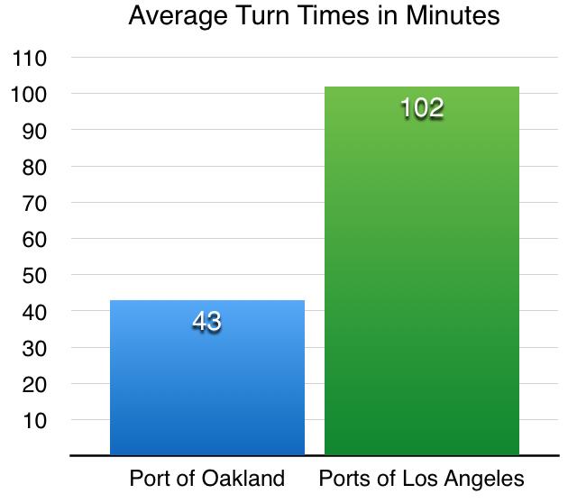 LA_vs_Oakland_Turn_Time