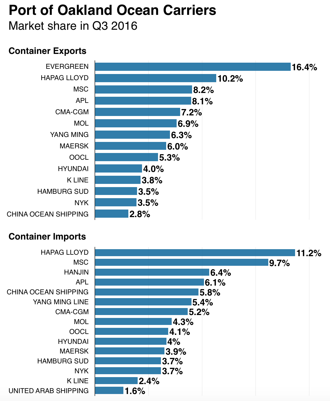 Port of Oakland 2016 Container Volume