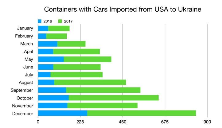ukraine-car-imports-from-usa-2017-vs-2016.jpg