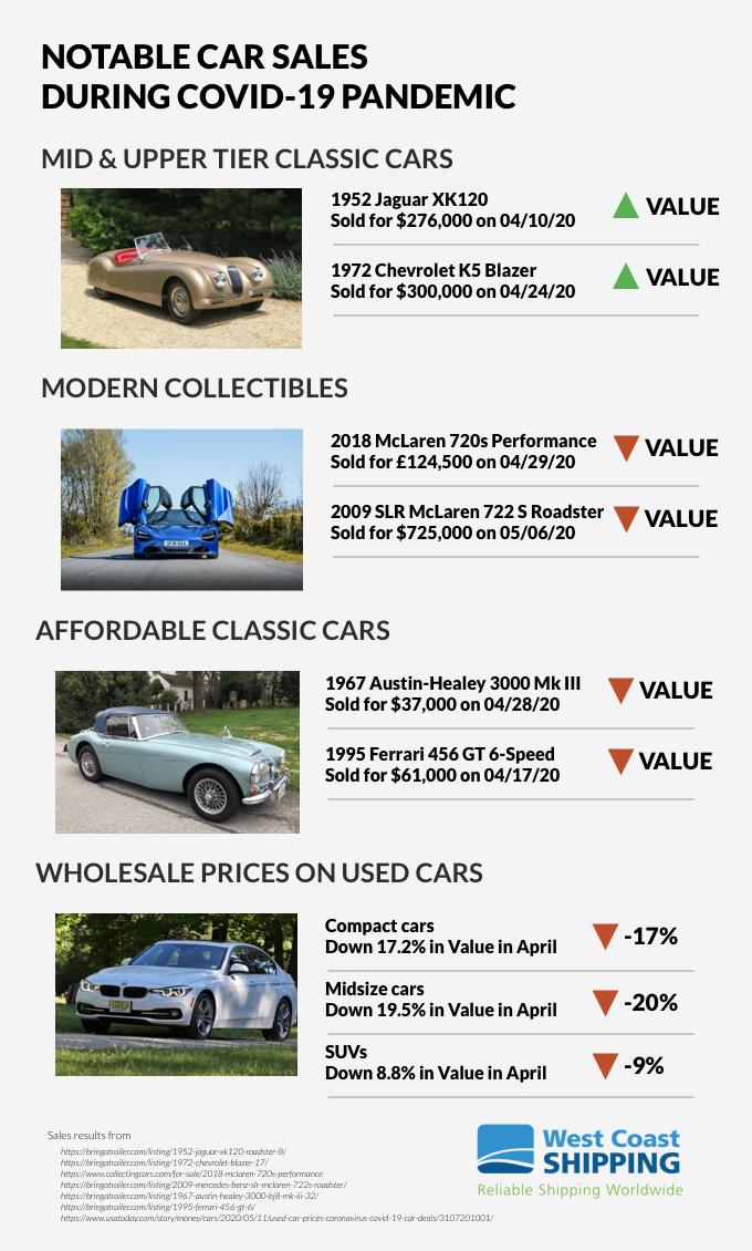 covid19 notable car sales-1