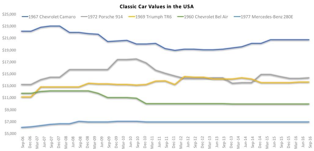 classic car chart.jpg