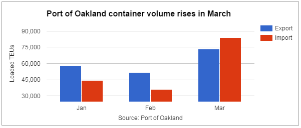 Oakland International Car Shipping