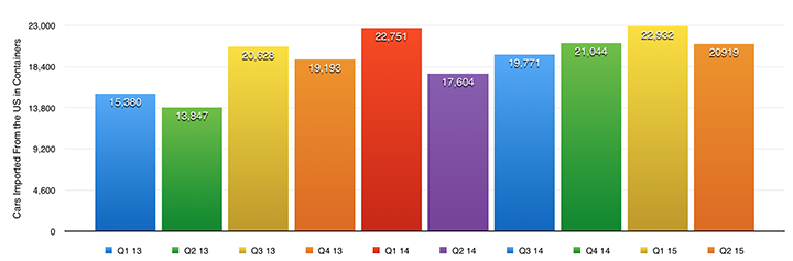 Q2_2015_UAE_Car_Imports_from_US